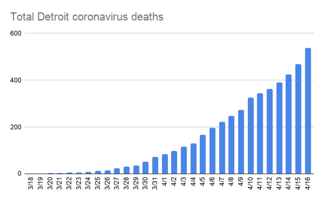 total_detroit_coronavirus_deaths-3.png