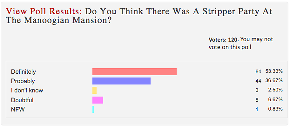 "A poll from about seven years ago, when speculation about the alleged ""Manoogian Mansion party"" was arguably at its widest. - SCREEN CAPTURE FROM DETROITYES! SITE"