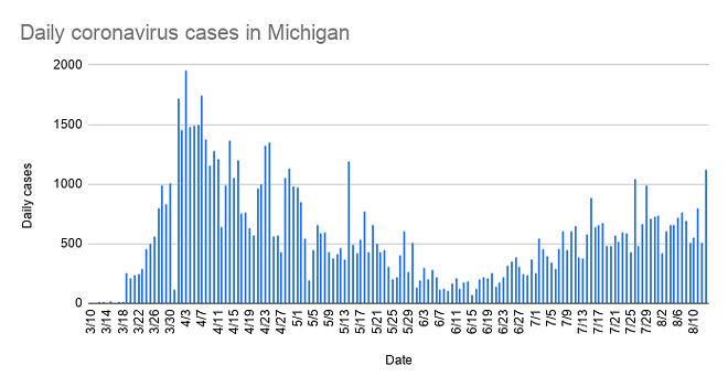 The number of daily coronavirus cases in Michigan reached a three-month high on Thursday, with 1,121 new infections reported. - METRO TIMES
