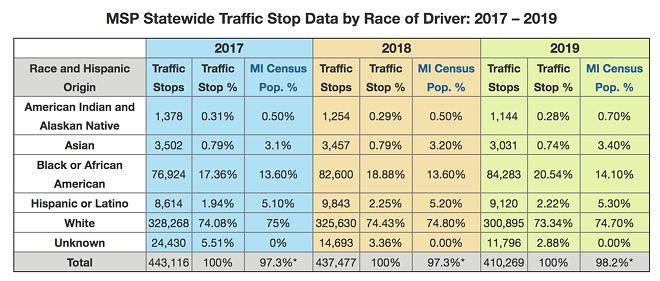 Michigan State Police traffic stop data between 2017-2019. - MICHIGAN.GOV