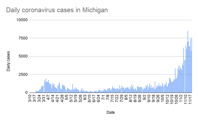 daily_coronavirus_cases_in_michigan-11.png