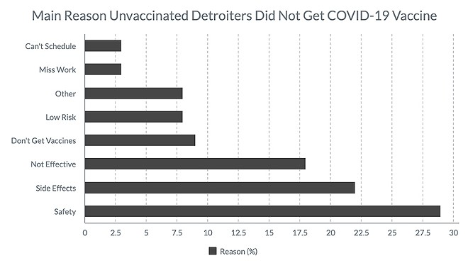 Fundings from a recent study on vaccines in Detroit. - UNIVERSITY OF MICHIGAN