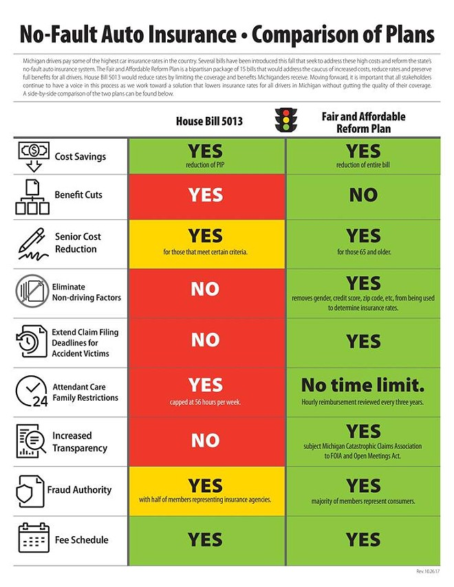A cheat sheet from Democrats behind a package of 15 alternative bills aimed to reform the state's no-fault system.