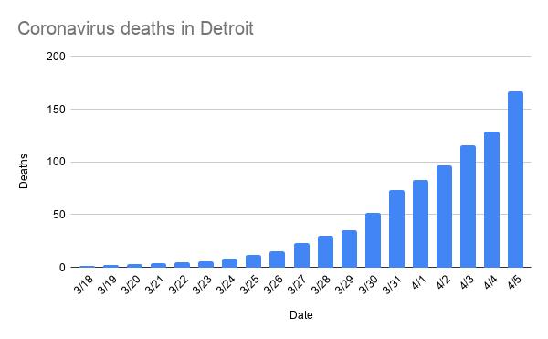 coronavirus_deaths_in_detroit-7.png