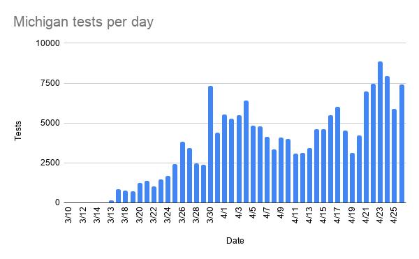 michigan_tests_per_day-6.png