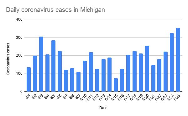 daily_coronavirus_cases_in_michigan-2.png