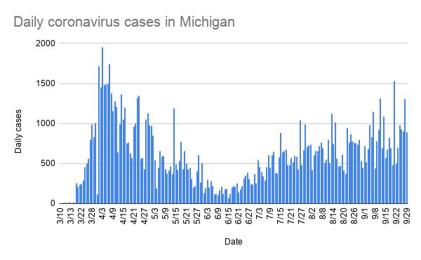 daily_coronavirus_cases_in_michigan_-4.png