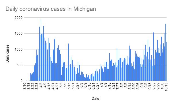daily_coronavirus_cases_in_michigan_-5.png