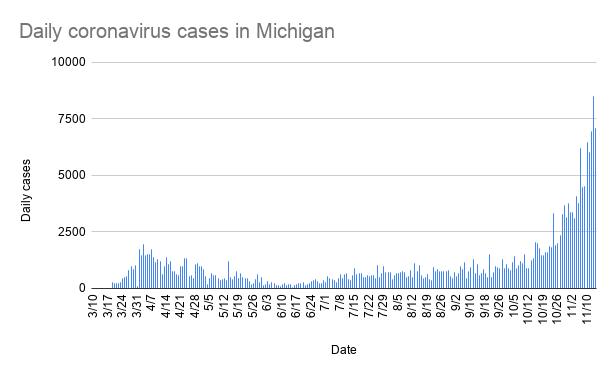 daily_coronavirus_cases_in_michigan-10.png