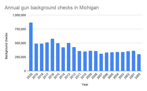 annual_gun_background_checks_in_michigan.png