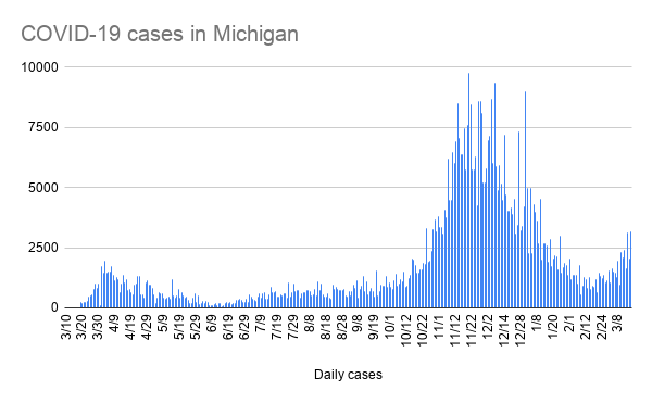 COVID-19 cases have been rising steadily in Michigan for the past several weeks. - METRO TIMES