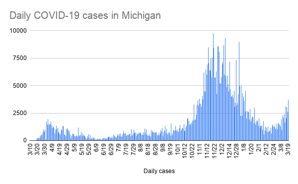 daily_covid-19_cases_in_michigan-2.png