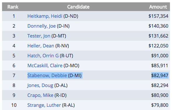 Commercial bank donations to U.S. senators this election cycle. - SOURCE: CENTER FOR RESPONSIVE POLITICS