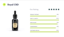 Best CBD Oil for Pain: 2020's Top Companies