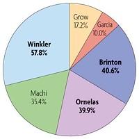 Election Atlas Arcata city council votes