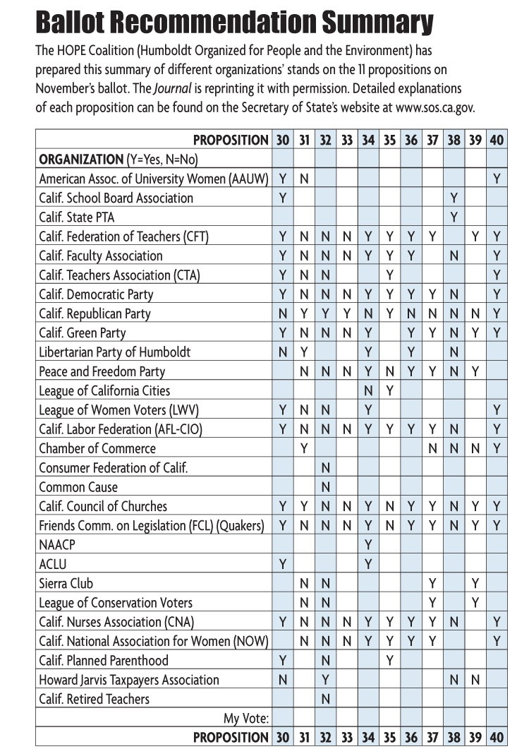 Ballot Recommendation Summary. See also http://www.sos.ca.gov - HOPE COALITION