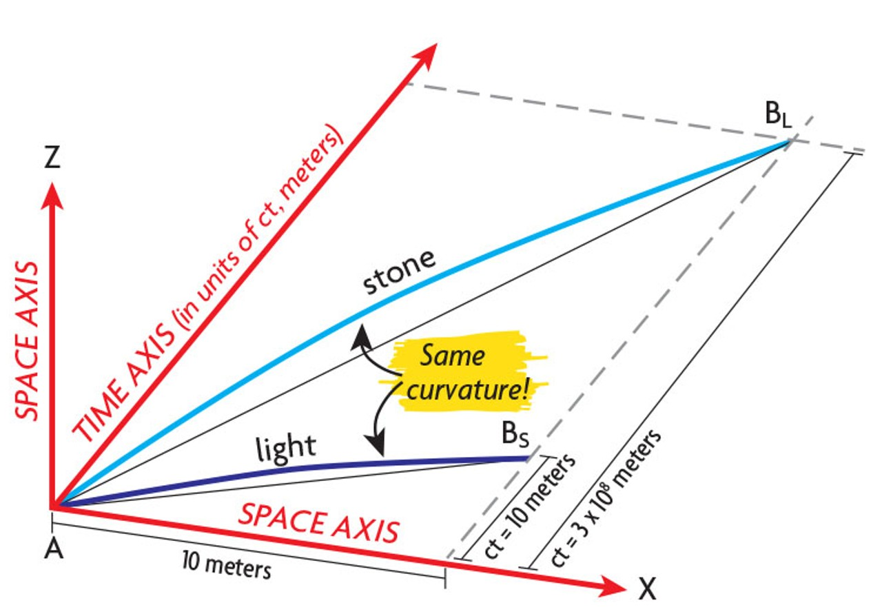 A matter of some gravity field notes north coast journal for Space time curvature