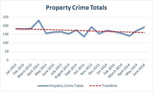 GRAPH COURTESY THE EUREKA POLICE DEPARTMENT