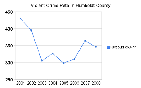 violent_crime_rate_in_humboldt_county.png