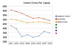 violent_crime_per_capita.png