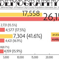 Who's Your City? Demography graph