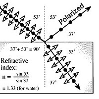 Polarized Diagram B: Refraction Index Graphby Don Garlick.