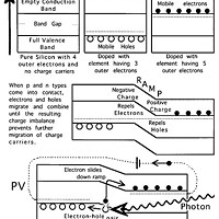 Si, PV and LED