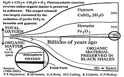 Diagram demonstrating how black shale protects the earth's oxygen.