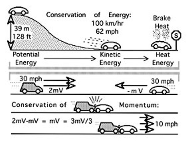 Diagram illustrating conservation of motion by Don Garlick.