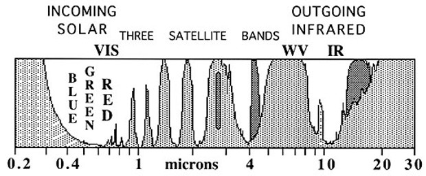 Diagram of atmospheric absorption of radiation ranging from ultraviolet to thermal infrared. By Don Garlick.