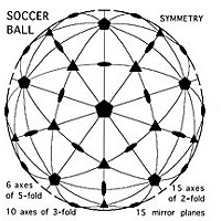 Symmetry Diagram of soccer ball symmetry by Don Garlick.