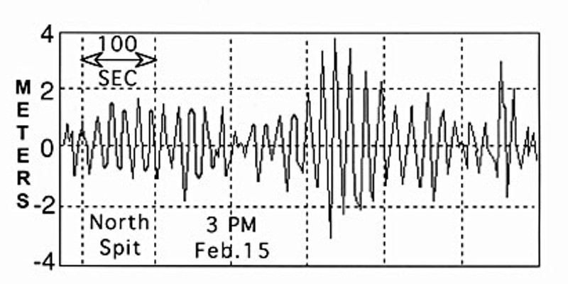 Rogue Waves Diagram showing amplitude of waves on the North Spit of Humboldt Bay, Feb. 15.