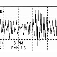 Diagram showing amplitude of waves on the North Spit of Humboldt Bay, Feb. 15.