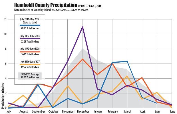 drought-graph-update-060114.jpg