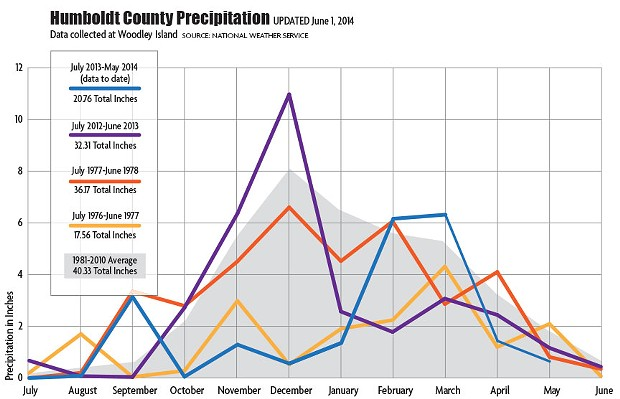 drought-graph-update-060114.jpg