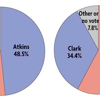 Election Atlas Eureka city council votes