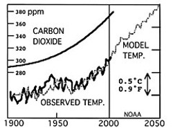 Evidence of relationship between CO2 and climate from Antarctic ice cores. Diagram by Don Garlick