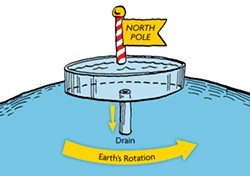 Fig. 1. Coriolis effect at North Pole