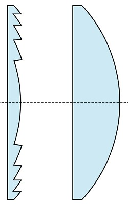 Fig. 1: Fresnel lens (left), convex lens (right)