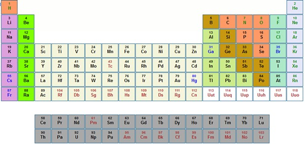First conceptualized by John Dalton (1803) and formalized by Dmitri Mendeleev (1869), the periodic table shows the 118 known chemical elements, grouped in vertical columns according to their properties.