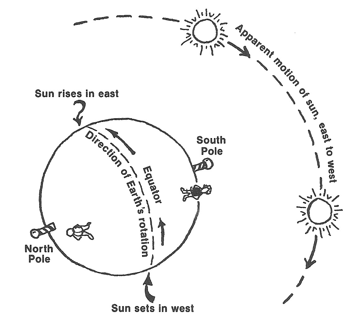 """For a northern hemisphere observer looking south toward the sun, the sun appears to move from left to right, creating what we think of as """"clockwise"""" shadows. South of the equator the sun appears to go from right to left. - ADAPTED FROM EVERYDAY WONDERS BY BARRY EVANS"""