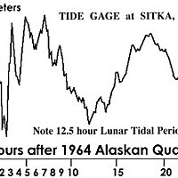 Tsunami Terrors Graph of tide guage at Sitka, Alaska. Diagram by Don Garlick.