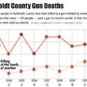 The Gun Issue