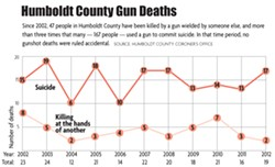 © NORTH COAST JOURNAL - Humboldt County Gun Deaths graph