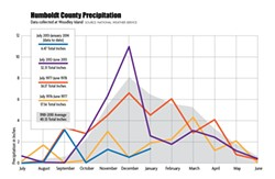 SOURCE: NATIONAL WEATHER SERVICE - Humboldt County Precipitation. Data Collected at Woodley Island.