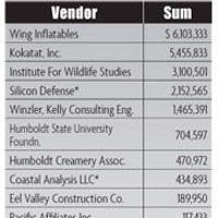 Humboldt At War Humboldt County vendors and sums of obligated amounts.