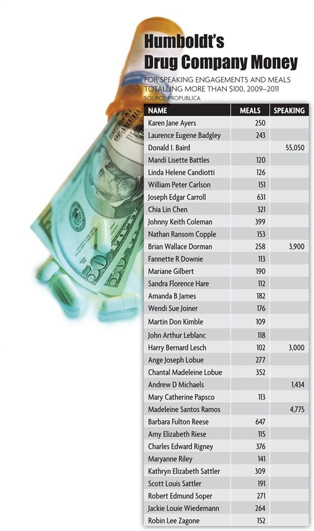 Humboldt's Drug Company Money - SOURCE: PROPUBLICA