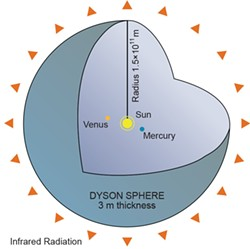 "WIKIMEDIA PUBLIC DOMAIN - Hypothetical ""Dyson sphere"" used by a Kardashev Type II civilization to capture all the energy emitted from its parent star, in this case, the sun."