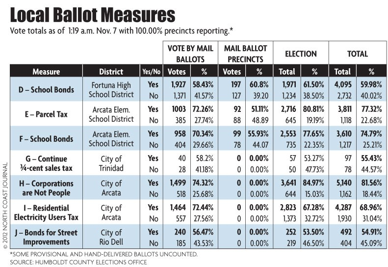 Local Ballot Measures - NORTH COAST JOURNAL