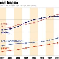 Local Incomes